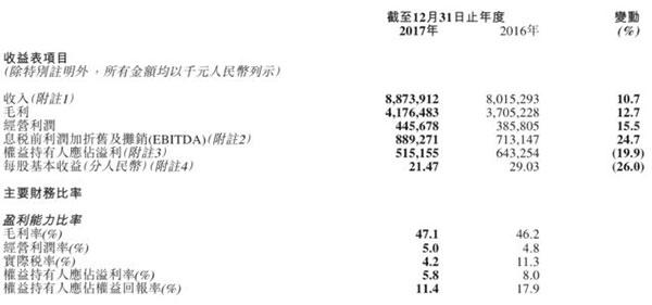 市值暴增近60亿、营收88亿 娱乐时尚帮了李宁?