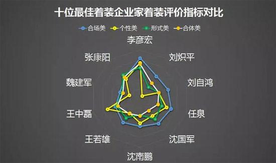 """""""中国企业家最佳着装榜""""首次发布"""