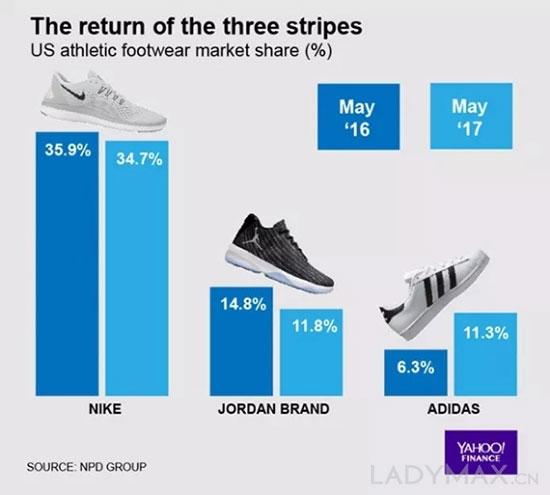 Nike的好日子到头了? 第三财季录得亏损逾9亿美元
