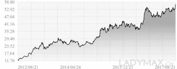 """股价8年翻60倍 """"服饰界的腾讯""""去年净利润破55亿"""