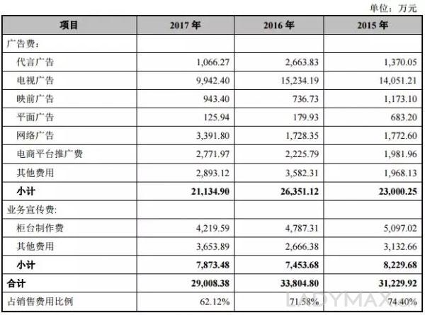 丸美再次申请IPO LVMH旗下基金是第二大股东