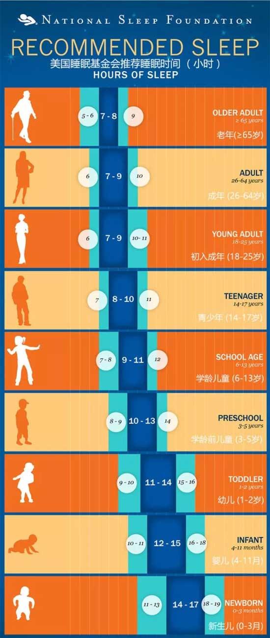老人到底该睡多久 才能够更延年益寿!