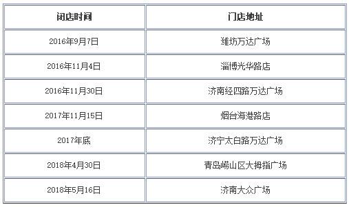 华润万家济南大众广场店5月16日停业 半个月内山东关闭两店