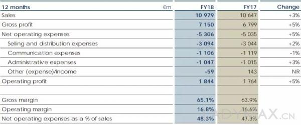 打击代购显成效!历峰去年中国销售反弹至两位数增长