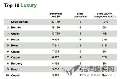 全球奢侈品排行 中国以周大福为首9家企业上榜!