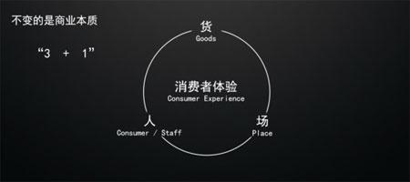 地平线的智慧零售现在的解决方案长啥样?