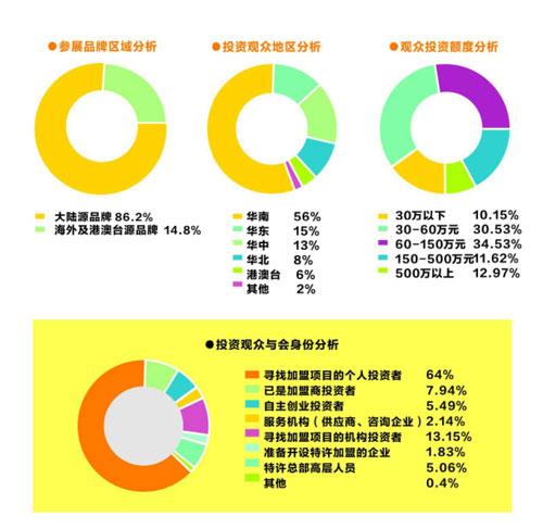 GFE第三十七届广州特许连锁加盟展览会8诚邀您的到来