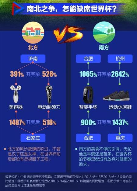 大数据看世界杯网购:南京最爱购买足球衣