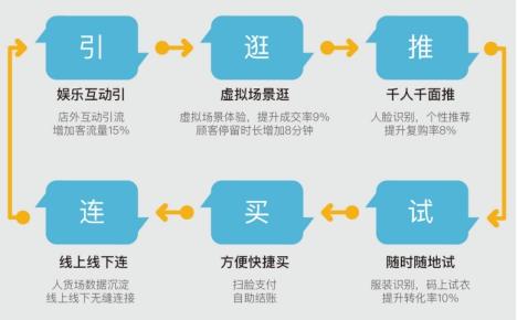 """云之梦科技携""""新零售整体解决方案""""隆重亮相第十八届服交会"""