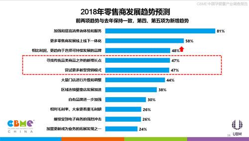 《2018 CBME中国孕婴童产业调查报告》发布