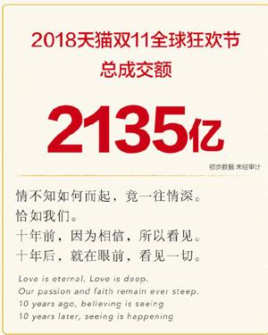 """天猫双十一成交额2135亿 """"剁手族""""又创新纪录"""