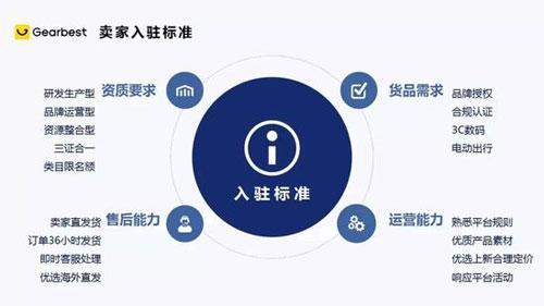 环球易购自营平台Gearbest开放招商 主攻品牌孵化服务