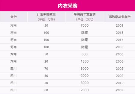 SIUF深圳内衣展贸易采购配对会采购信息发布(第1批)