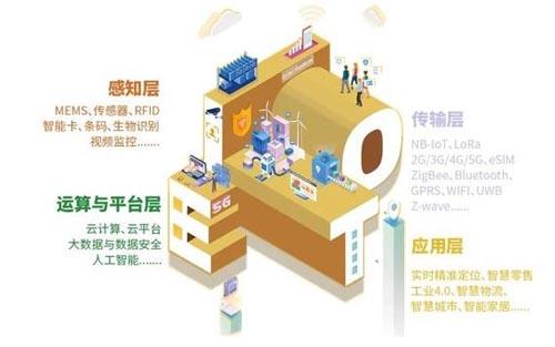 六大展区展示头部企业 挖掘物联网亿万市场!